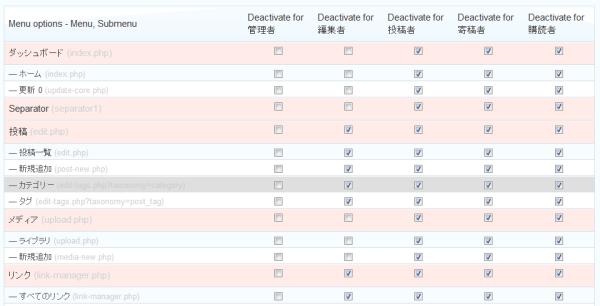 WordPress Adminimize Menu options
