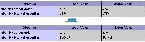 nginx.confでPHP_VALUEの値を変更